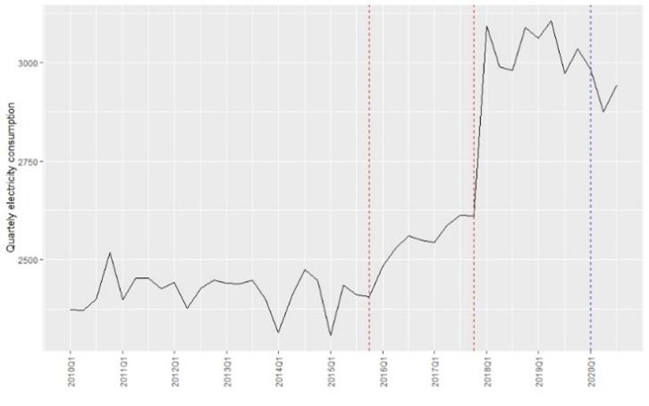 Finansiniai ir veiklos rodikliai
